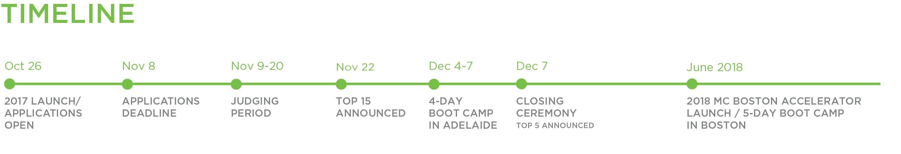 2017-10-16 S Australia timeline, for LP, v5-1.jpg