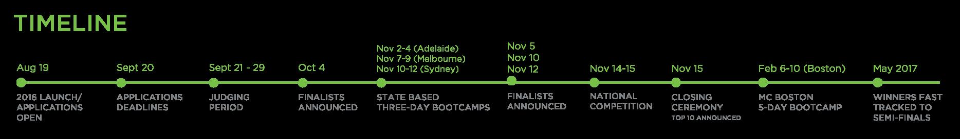 Australia timeline_update-01.png