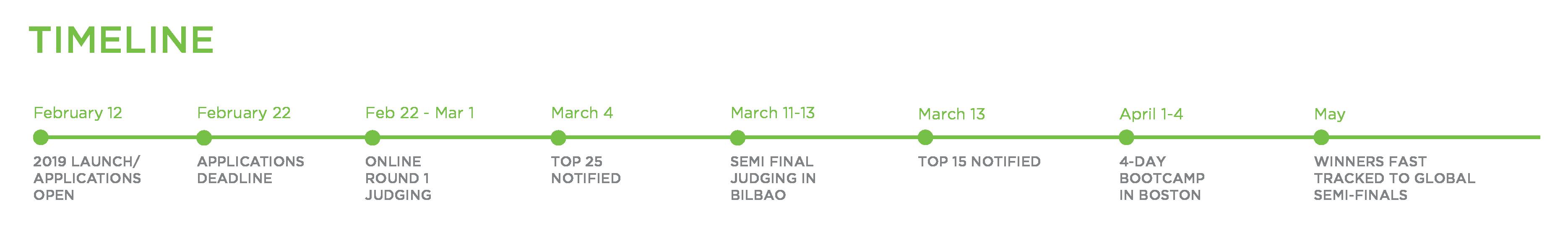 Biscay 2019 timeline-01